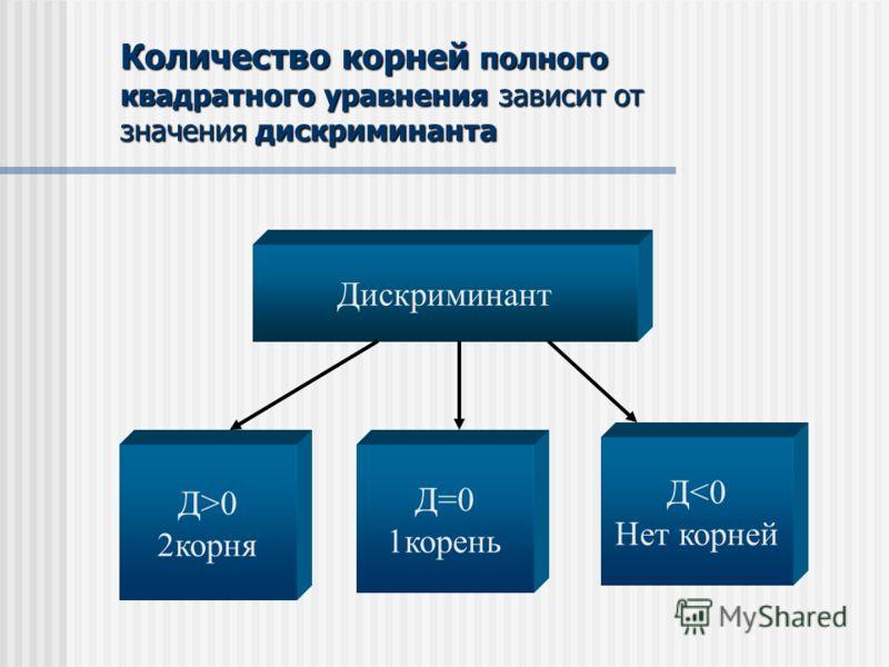 Количество корней полного квадратного уравнения зависит от значения дискриминанта Дискриминант Д>0 2корня Д=0 1корень Д