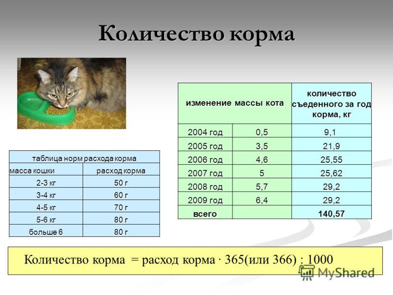 Количество корма = расход корма · 365(или 366) : 1000 таблица норм расхода корма масса кошки расход корма 2-3 кг 50 г 3-4 кг 60 г 4-5 кг 70 г 5-6 кг 80 г больше 6 80 г изменение массы кота количество съеденного за год корма, кг 2004 год 0,59,1 2005 г