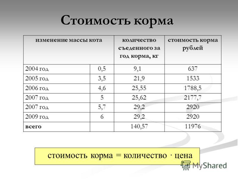 стоимость корма = количество · цена изменение массы кота количество съеденного за год корма, кг стоимость корма рублей 2004 год 0,5 9,1 9,1 637 2005 год 3,521,91533 2006 год 4,625,551788,5 2007 год 525,622177,7 5,729,22920 2009 год 629,22920 всего 14