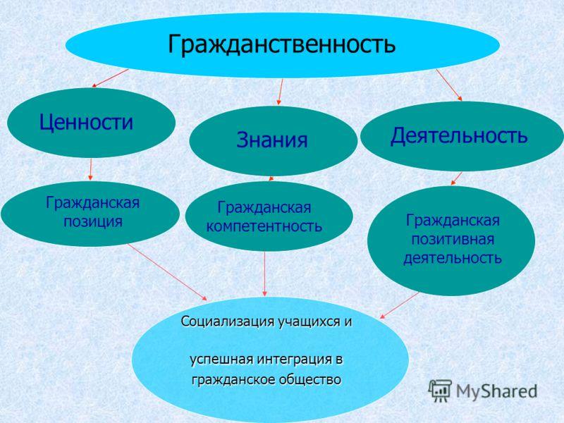 Гражданственность Ценности Знания Деятельность Гражданская позиция Гражданская компетентность Гражданская позитивная деятельность Социализация учащихся и успешная интеграция в гражданское общество