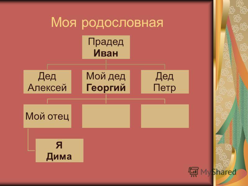 Моя родословная Прадед Иван Дед Алексей Мой дед Георгий Мой отец Я Дима Дед Петр