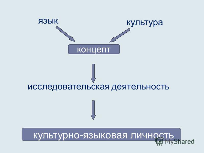 язык культура исследовательская деятельность концепт культурно-языковая личность