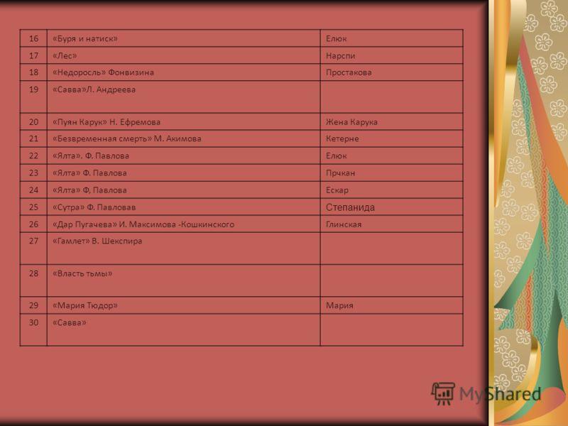 16«Буря и натиск»Елюк 17«Лес»Нарспи 18«Недоросль» ФонвизинаПростакова 19«Савва»Л. Андреева 20«Пуян Карук» Н. ЕфремоваЖена Карука 21«Безвременная смерть» М. АкимоваКетерне 22«Ялта». Ф. ПавловаЕлюк 23«Ялта» Ф. ПавловаПрчкан 24«Ялта» Ф, ПавловаЕскар 25«