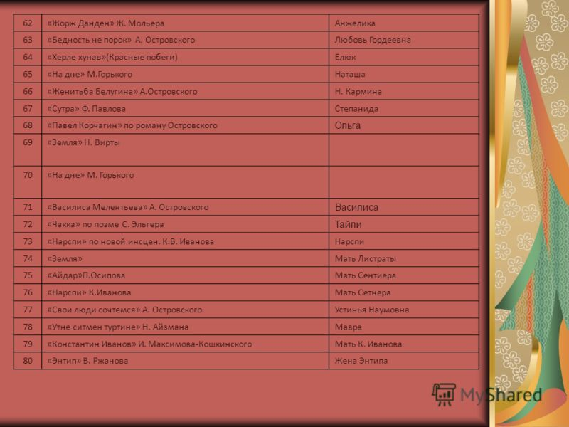 62«Жорж Данден» Ж. МольераАнжелика 63«Бедность не порок» А. ОстровскогоЛюбовь Гордеевна 64«Херле хунав»(Красные побеги)Елюк 65«На дне» М.ГорькогоНаташа 66«Женитьба Белугина» А.ОстровскогоН. Кармина 67«Сутра» Ф. ПавловаСтепанида 68«Павел Корчагин» по