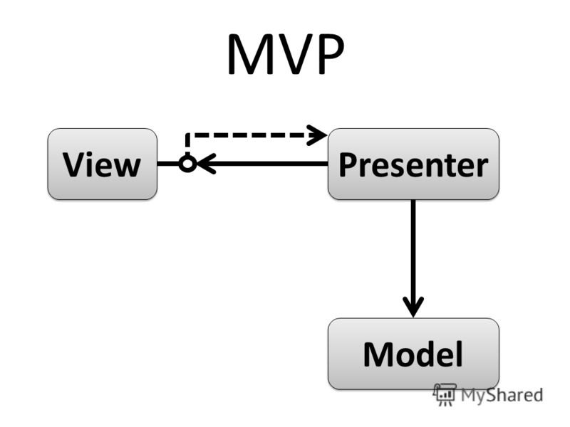 View Model Presenter