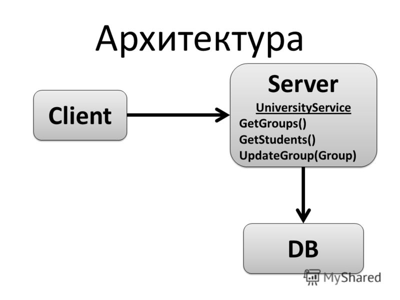Архитектура Client DB Server UniversityService GetGroups() GetStudents() UpdateGroup(Group) Server UniversityService GetGroups() GetStudents() UpdateGroup(Group)