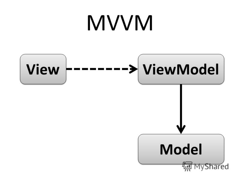 View Model ViewModel