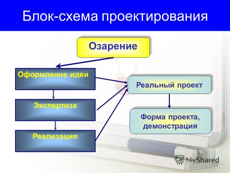 Блок-схема проектирования Озарение Оформление идеи Экспертиза Реализация Реальный проект Форма проекта, демонстрация Форма проекта, демонстрация