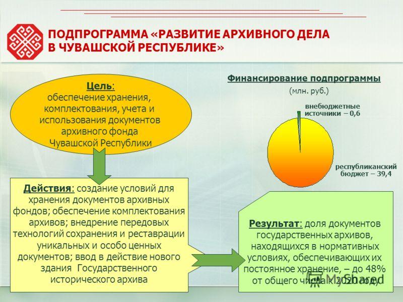 Результат: доля документов государственных архивов, находящихся в нормативных условиях, обеспечивающих их постоянное хранение, – до 48% от общего числа к 2020 году ПОДПРОГРАММА «РАЗВИТИЕ АРХИВНОГО ДЕЛА В ЧУВАШСКОЙ РЕСПУБЛИКЕ» Цель: обеспечение хранен
