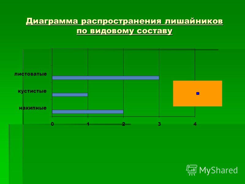 Диаграмма распространения лишайников по видовому составу