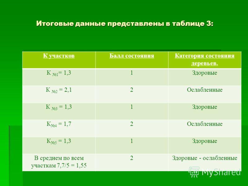 Итоговые данные представлены в таблице 3: К участковБалл состоянияКатегория состояния деревьев. К 1 = 1,31Здоровые К 2 = 2,12Ослабленные К 3 = 1,31Здоровые К 4 = 1,72Ослабленные К 5 = 1,31Здоровые В среднем по всем участкам 7,7/5 = 1,55 2Здоровые - о