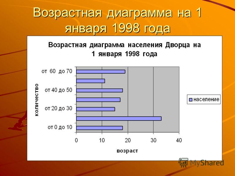 Возрастная диаграмма на 1 января 1998 года
