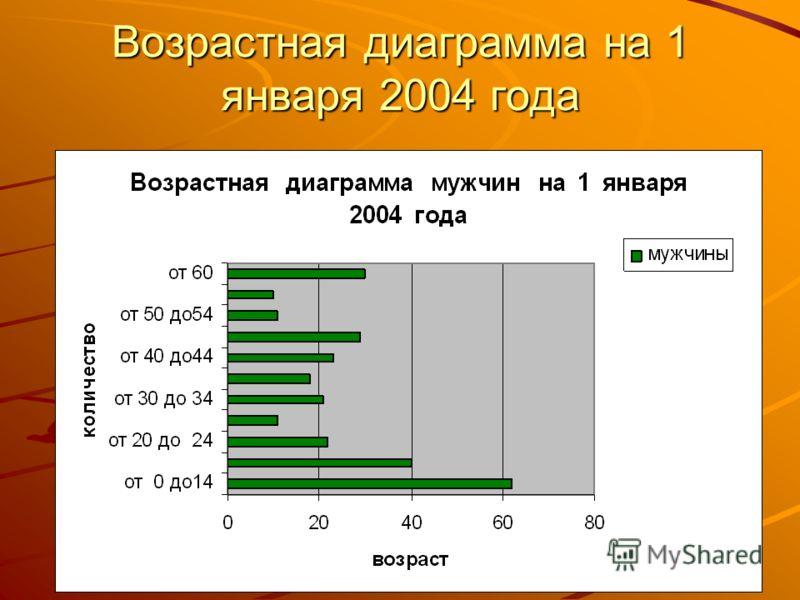Возрастная диаграмма на 1 января 2004 года