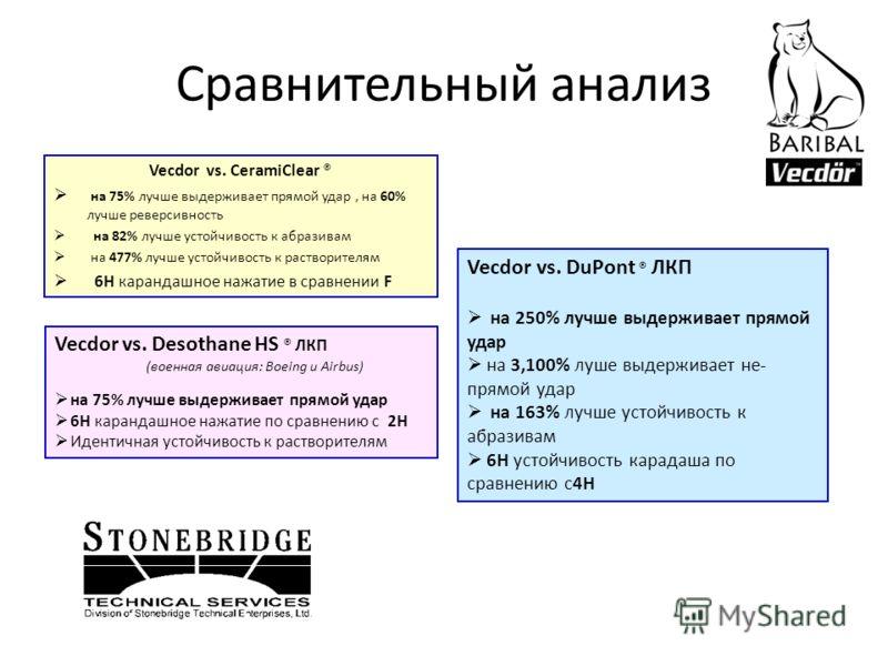 Сравнительный анализ Vecdor vs. CeramiClear ® на 75% лучше выдерживает прямой удар, на 60% лучше реверсивность на 82% лучше устойчивость к абразивам на 477% лучше устойчивость к растворителям 6H карандашное нажатие в сравнении F Vecdor vs. DuPont ® Л