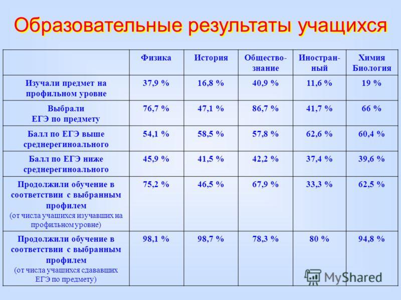 ФизикаИсторияОбщество- знание Иностран- ный Химия Биология Изучали предмет на профильном уровне 37,9 %16,8 %40,9 %11,6 %19 % Выбрали ЕГЭ по предмету 76,7 %47,1 %86,7 %41,7 %66 % Балл по ЕГЭ выше среднерегиноального 54,1 %58,5 %57,8 %62,6 %60,4 % Балл