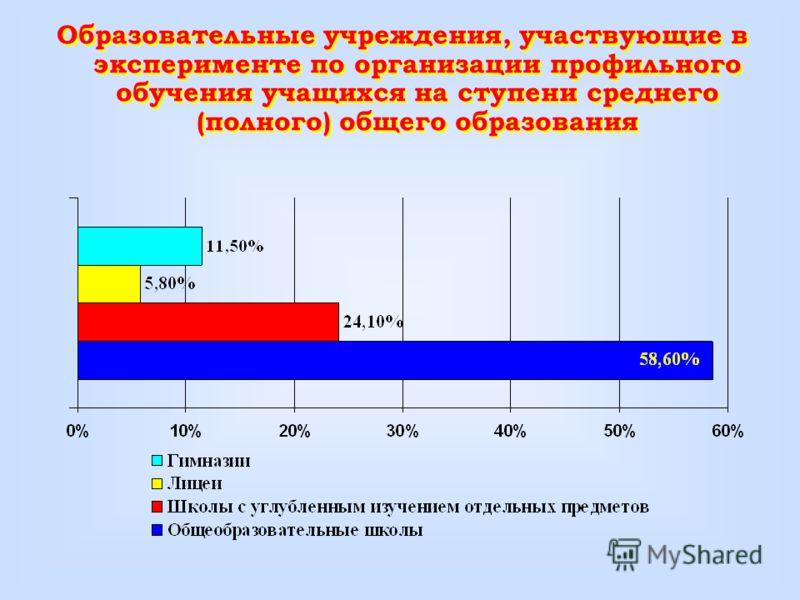 Образовательные учреждения, участвующие в эксперименте по организации профильного обучения учащихся на ступени среднего (полного) общего образования