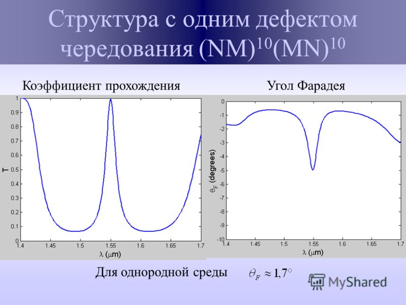 Структура с одним дефектом чередования (NM) 10 (MN) 10 Коэффициент прохожденияУгол Фарадея Для однородной среды
