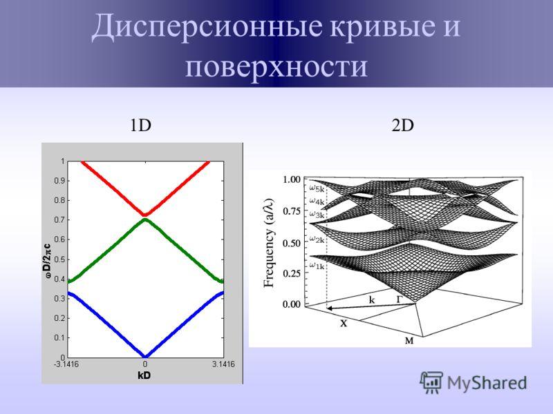 Дисперсионные кривые и поверхности 1D2D
