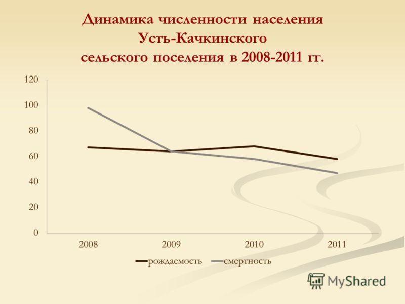 Динамика численности населения Усть-Качкинского сельского поселения в 2008-2011 гг.