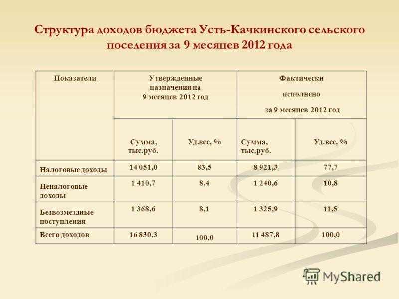 Структура доходов бюджета Усть-Качкинского сельского поселения за 9 месяцев 2012 года ПоказателиУтвержденные назначения на 9 месяцев 2012 год Фактически исполнено за 9 месяцев 2012 год Сумма, тыс.руб. Уд.вес, %Сумма, тыс.руб. Уд.вес, % Налоговые дохо