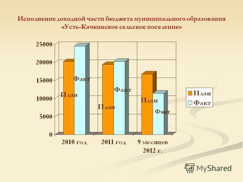 Исполнение доходной части бюджета муниципального образования «Усть-Качкинское сельское поселение»