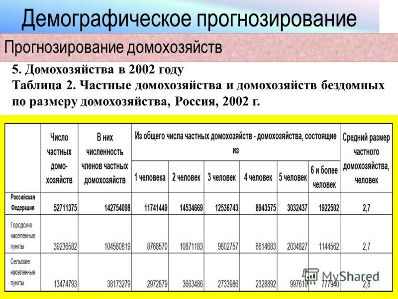 Демографическое прогнозирование Прогнозирование домохозяйств 5. Домохозяйства в 2002 году Таблица 2. Частные домохозяйства и домохозяйств бездомных по размеру домохозяйства, Россия, 2002 г.