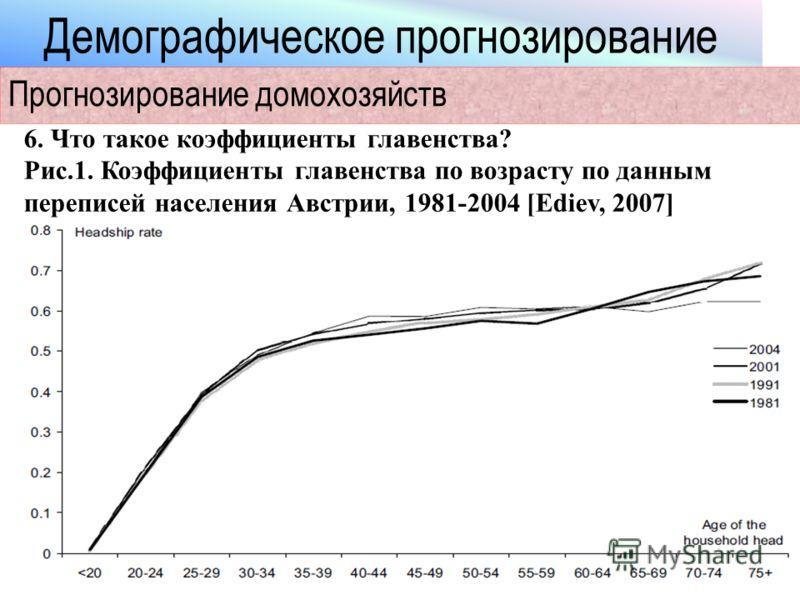 Демографическое прогнозирование Прогнозирование домохозяйств 6. Что такое коэффициенты главенства? Рис.1. Коэффициенты главенства по возрасту по данным переписей населения Австрии, 1981-2004 [Ediev, 2007]