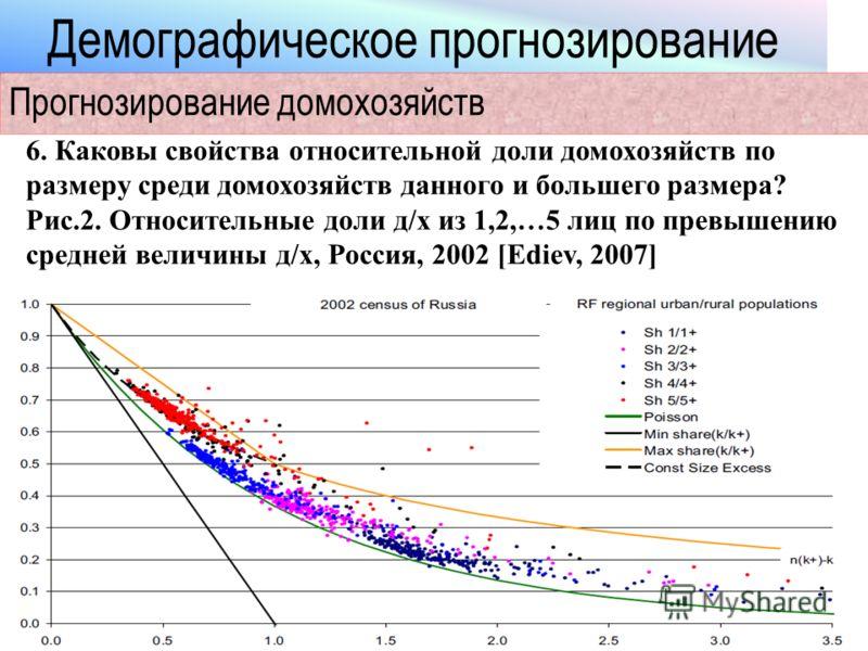Демографическое прогнозирование Прогнозирование домохозяйств 6. Каковы свойства относительной доли домохозяйств по размеру среди домохозяйств данного и большего размера? Рис.2. Относительные доли д/х из 1,2,…5 лиц по превышению средней величины д/х,