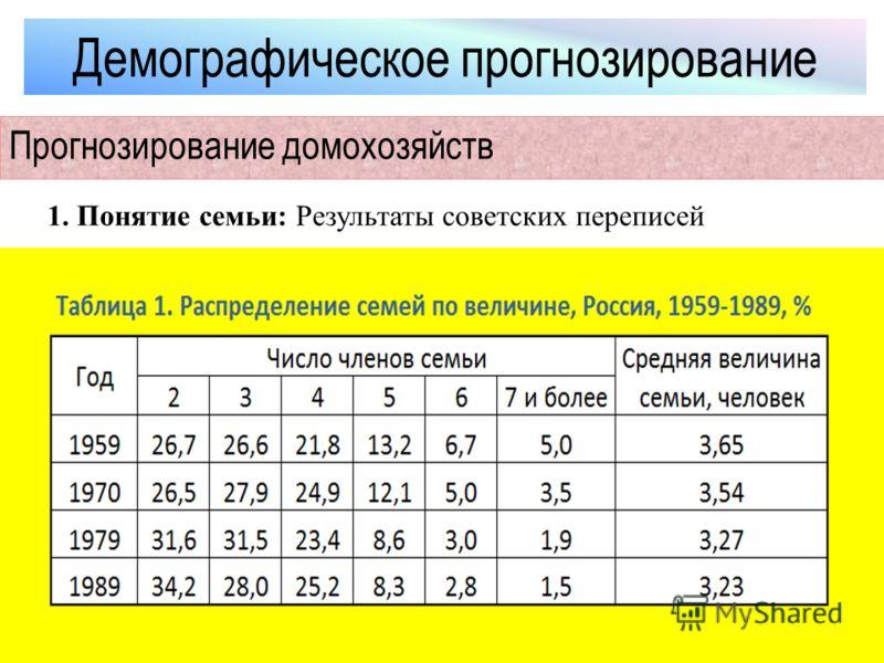 Демографическое прогнозирование Прогнозирование домохозяйств 1. Понятие семьи: Результаты советских переписей