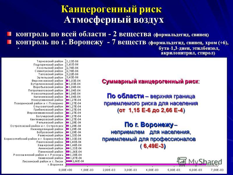 12 Канцерогенный риск Атмосферный воздух контроль по всей области - 2 вещества ( формальдегид, свинец ) контроль по г. Воронежу - 7 веществ ( формальдегид, свинец, хром (+6), бута-1,3-диен, этилбензол, акрилонитрил, стирол ) бута-1,3-диен, этилбензол