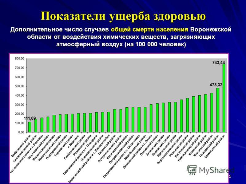 15 Показатели ущерба здоровью Дополнительное число случаев общей смерти населения Воронежской области от воздействия химических веществ, загрязняющих атмосферный воздух (на 100 000 человек)