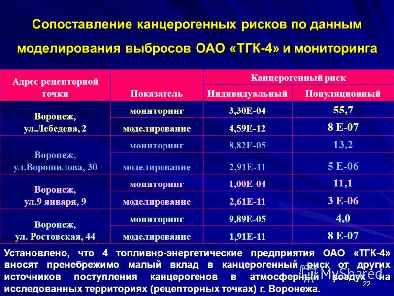 22 Сопоставление канцерогенных рисков по данным моделирования выбросов ОАО «ТГК-4» и мониторинга Адрес рецепторной точкиПоказатель Канцерогенный риск ИндивидуальныйПопуляционный Воронеж, ул.Лебедева, 2 мониторинг3,30E-04 55,7 моделирование4,59E-12 8