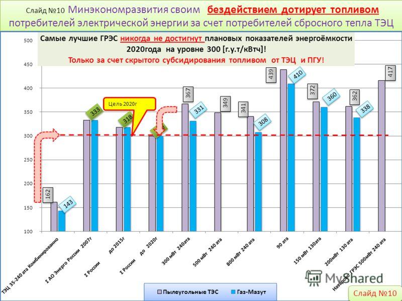 Слайд 10 Минэкономразвития своим бездействием дотирует топливом потребителей электрической энергии за счет потребителей сбросного тепла ТЭЦ Слайд 10