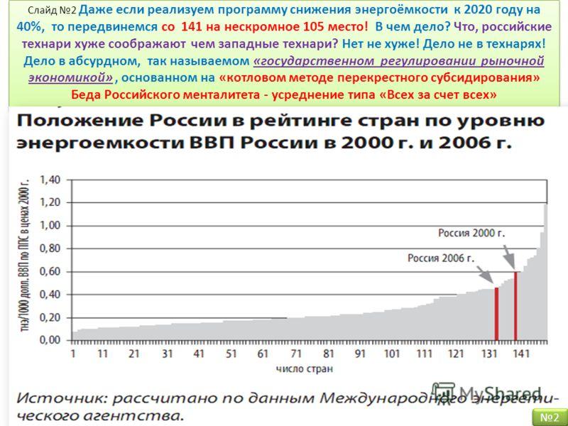 Слайд 2 Даже если реализуем программу снижения энергоёмкости к 2020 году на 40%, то передвинемся со 141 на нескромное 105 место! В чем дело? Что, российские технари хуже соображают чем западные технари? Нет не хуже! Дело не в технарях! Дело в абсурдн
