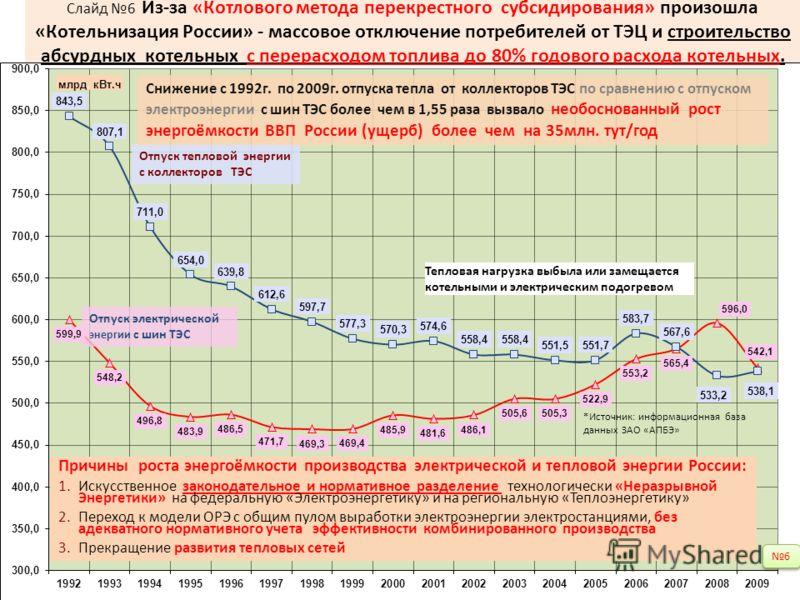 Причины роста энергоёмкости производства электрической и тепловой энергии России: 1.Искусственное законодательное и нормативное разделение технологически «Неразрывной Энергетики» на федеральную «Электроэнергетику» и на региональную «Теплоэнергетику»