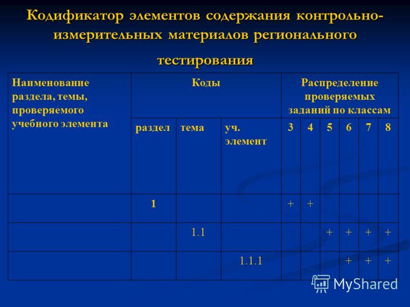 Кодификатор элементов содержания контрольно- измерительных материалов регионального тестирования Наименование раздела, темы, проверяемого учебного элемента КодыРаспределение проверяемых заданий по классам разделтемауч. элемент 345678 1++ 1.1++++ 1.1.
