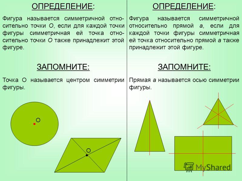 ОПРЕДЕЛЕНИЕ: Фигура называется симметричной отно- сительно точки О, если для каждой точки фигуры симметричная ей точка отно- сительно точки О также принадлежит этой фигуре. ЗАПОМНИТЕ: Точка О называется центром симметрии фигуры. ОПРЕДЕЛЕНИЕ: Фигура н