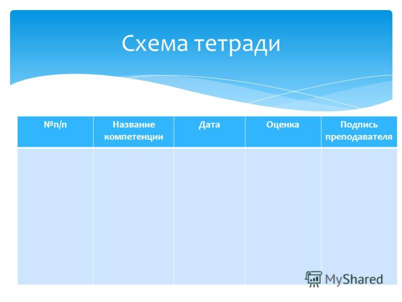 п/пНазвание компетенции ДатаОценкаПодпись преподавателя Схема тетради