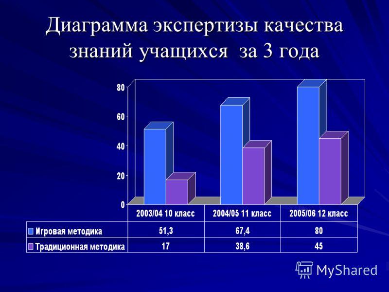 Диаграмма экспертизы качества знаний учащихся за 3 года