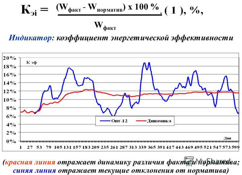 W факт (W факт - W норматив ) х 100 % (красная линия отражает динамику различия факта и норматива; синяя линия отражает текущие отклонения от норматива) Индикатор: коэффициент энергетической эффективности