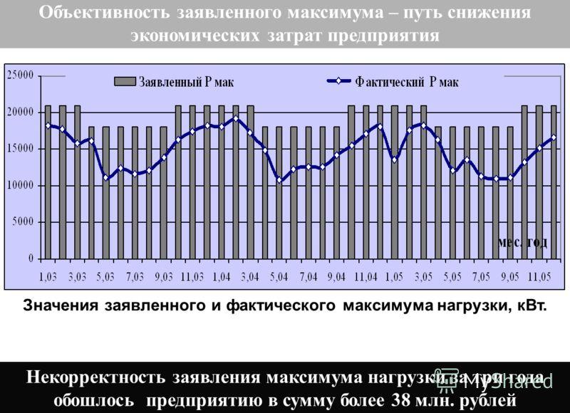 Значения заявленного и фактического максимума нагрузки, кВт. Объективность заявленного максимума – путь снижения экономических затрат предприятия Некорректность заявления максимума нагрузки за три года обошлось предприятию в сумму более 38 млн. рубле