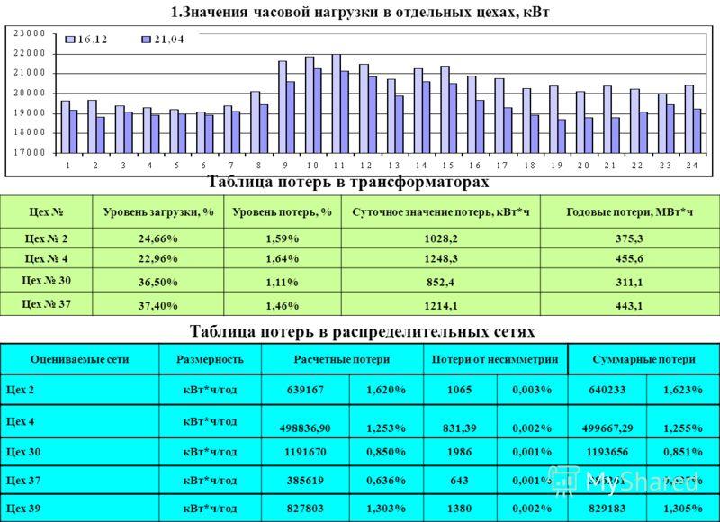 1.Значения часовой нагрузки в отдельных цехах, кВт Цех Уровень загрузки, %Уровень потерь, %Суточное значение потерь, кВт*чГодовые потери, МВт*ч Цех 2 24,66%1,59%1028,2375,3 Цех 422,96%1,64%1248,3455,6 Цех 30 36,50%1,11%852,4311,1 Цех 37 37,40%1,46%12