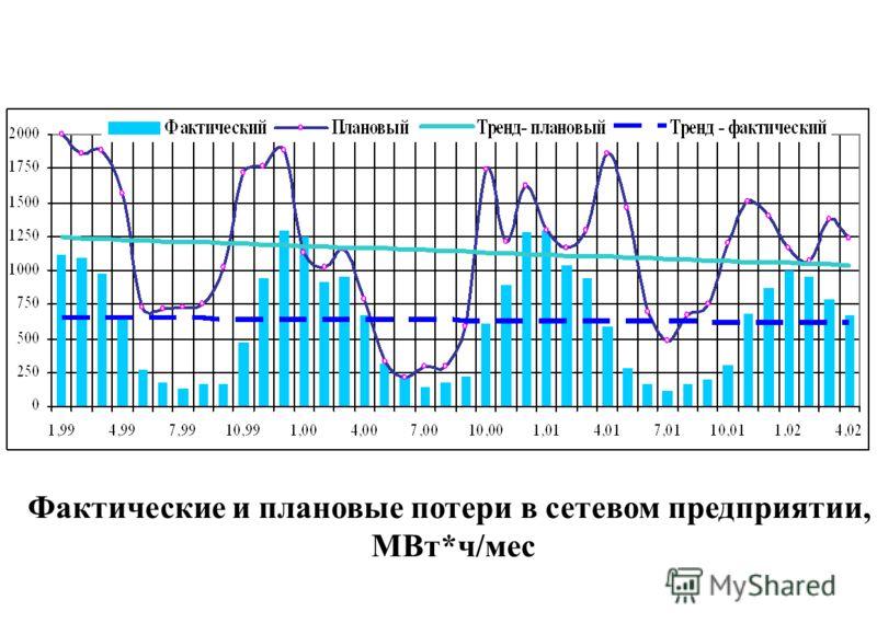 Фактические и плановые потери в сетевом предприятии, МВт*ч/мес
