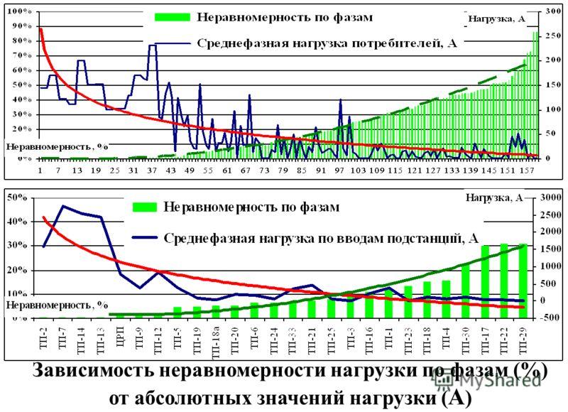 Зависимость неравномерности нагрузки по фазам (%) от абсолютных значений нагрузки ( А )
