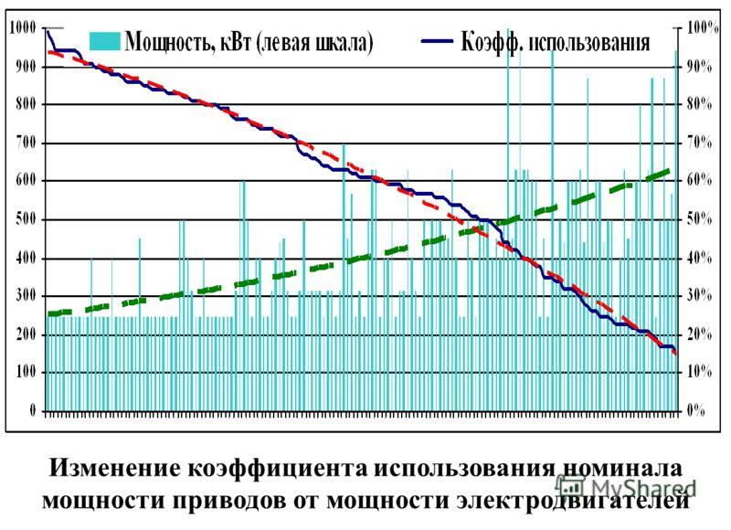 Изменение коэффициента использования номинала мощности приводов от мощности электродвигателей