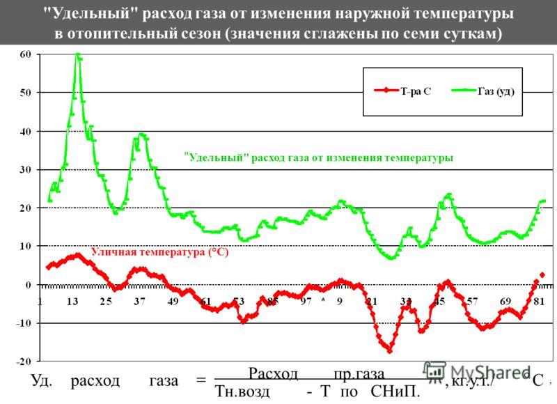 Уличная температура (°С)