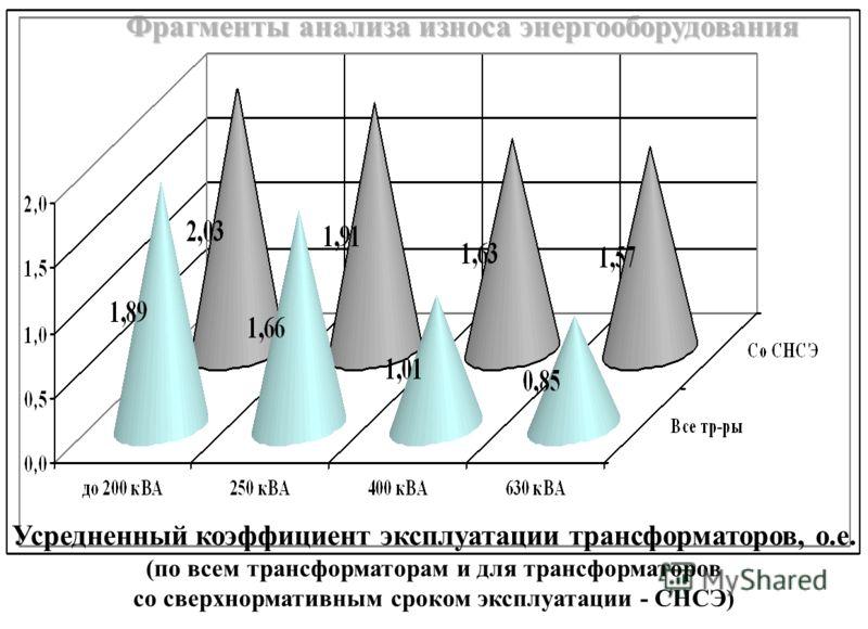 Фрагменты анализа износа энергооборудования Усредненный коэффициент эксплуатации трансформаторов, о.е. (по всем трансформаторам и для трансформаторов со сверхнормативным сроком эксплуатации - СНСЭ)