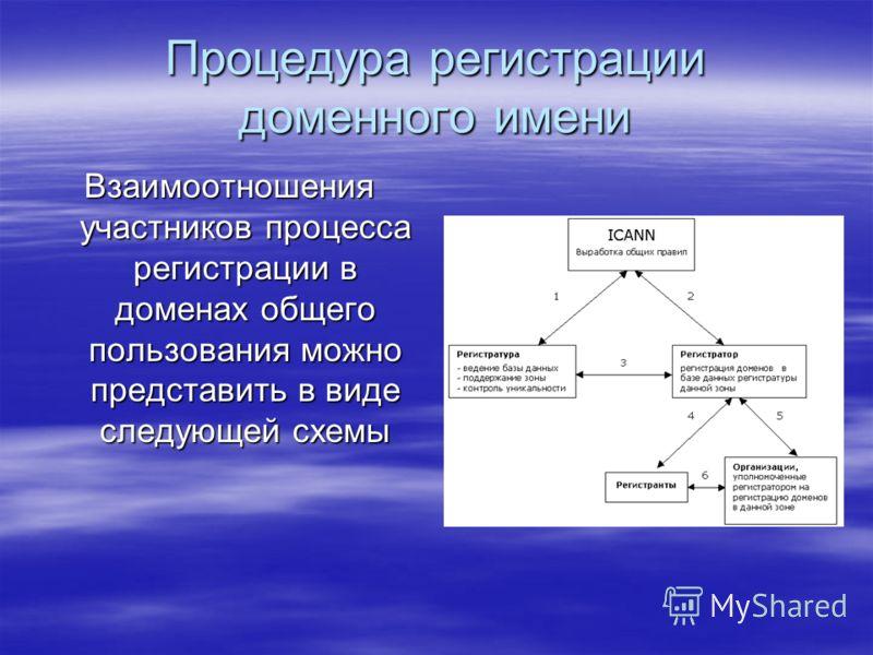 Процедура регистрации доменного имени Взаимоотношения участников процесса регистрации в доменах общего пользования можно представить в виде следующей схемы
