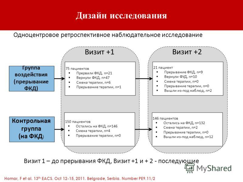Дизайн исследования Визит +2 Визит +1 Группа воздействия (прерывание ФКД) Контрольная группа (на ФКД ) 75 пациентов Прервали ФКД, n=21 Вернули ФКД, n=47 Смена терапии, n=6 Прерывание терапии, n=1 150 пациентов Остались на ФКД, n=146 Смена терапии, n=