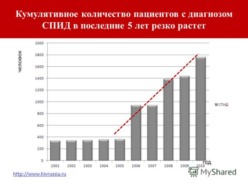 Кумулятивное количество пациентов с диагнозом СПИД в последние 5 лет резко растет человек год http://www.hivrussia.ru